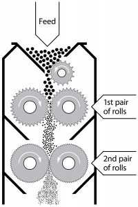 diagram of a roller mill grinding grain